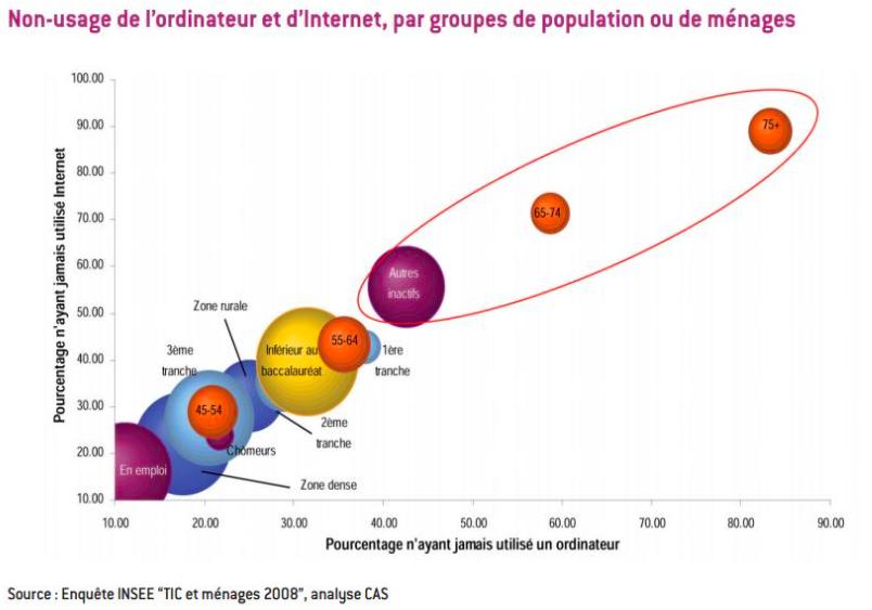 graphique-non-usage-ordinateur-internet-souris-clic-enactus-ESDES